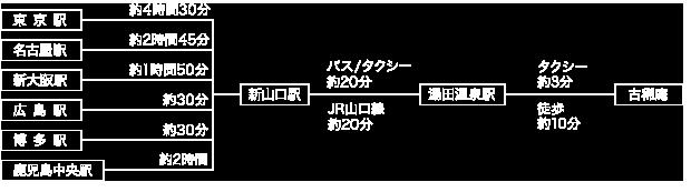 電車・新幹線をご利用のお客様